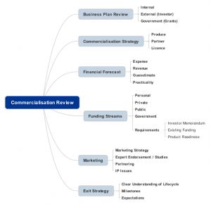 Commercialisation Review